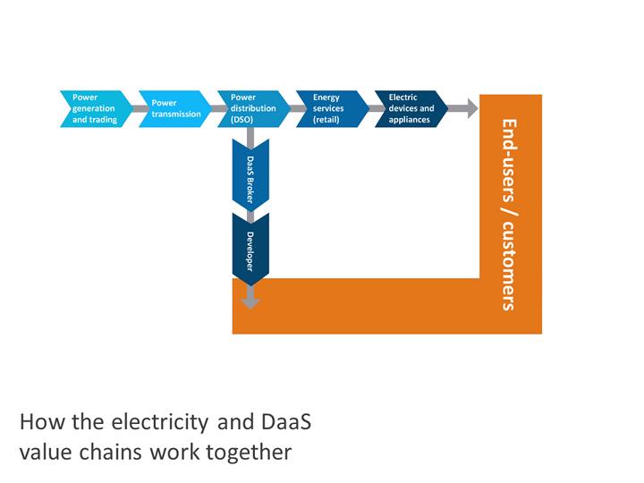 Data as a service for social change-Slide4
