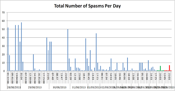 Chart of the total number of Infantile Spasms Mattie has had since hospital. The last two days are highlighted red and green. - Is there a pattern forming.