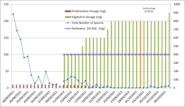 Chart of Mattie's Medication and Spasm Count (Oct 10)